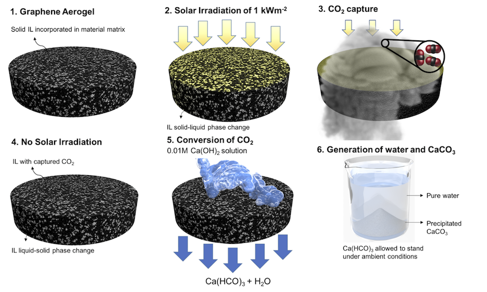 Capture and conversion of carbon dioxide by solar heat localization